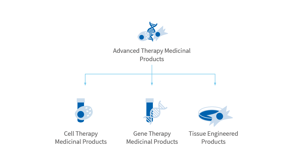 TMPs include Cell Therapy Medicinal Products, Gene Therapy Medicinal Products and Tissue Engineered Products.